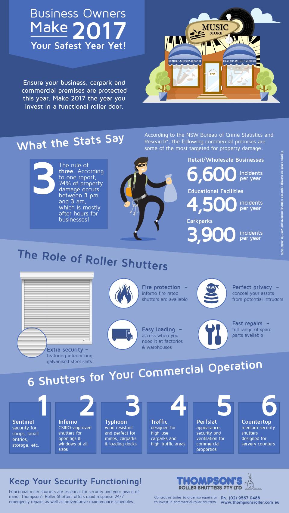 RollerShutters Importance